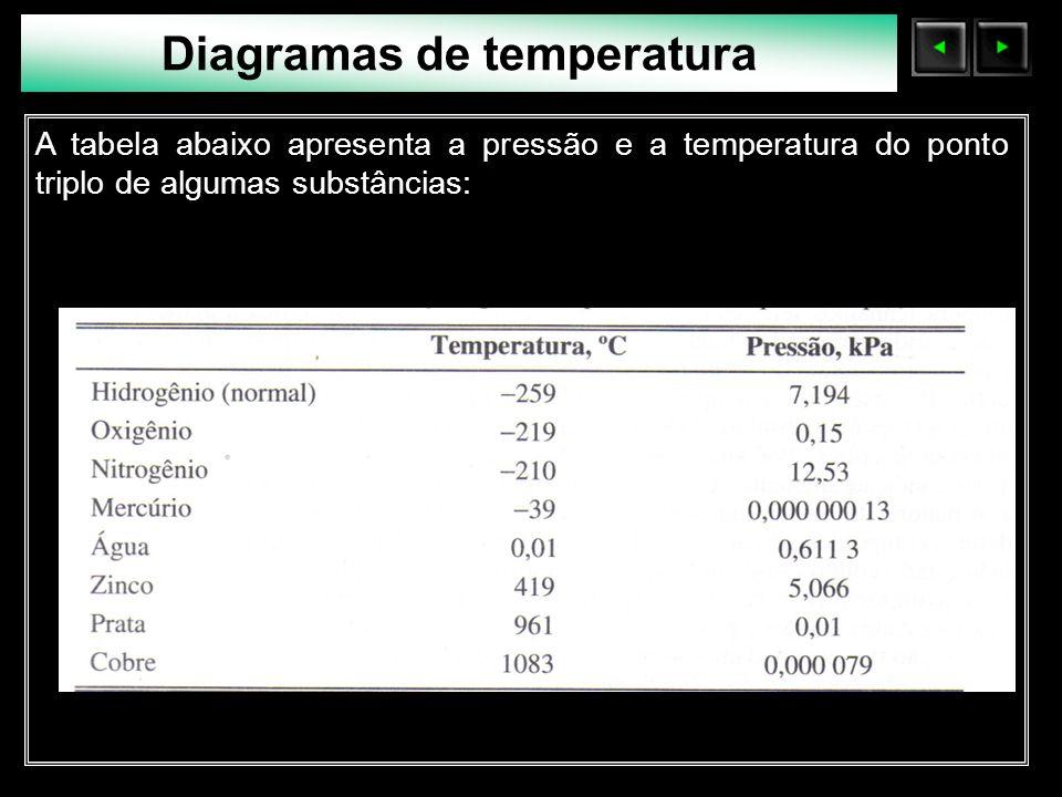 Sólidos Moleculares A tabela abaixo apresenta a pressão e a temperatura do ponto triplo de algumas substâncias: Diagramas de temperatura