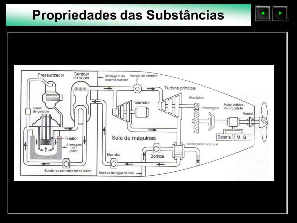 Sólidos Moleculares O vapor é expandido na turbina até uma pressão próxima a do condensador.
