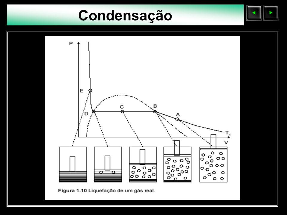 Sólidos Moleculares Condensação