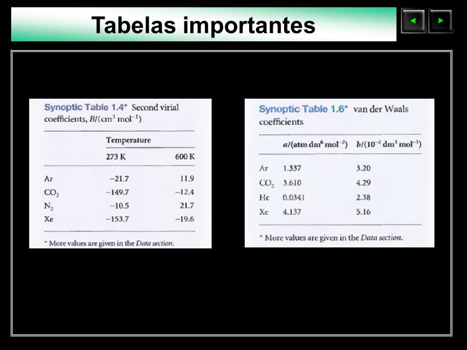 Sólidos Moleculares Tabelas importantes