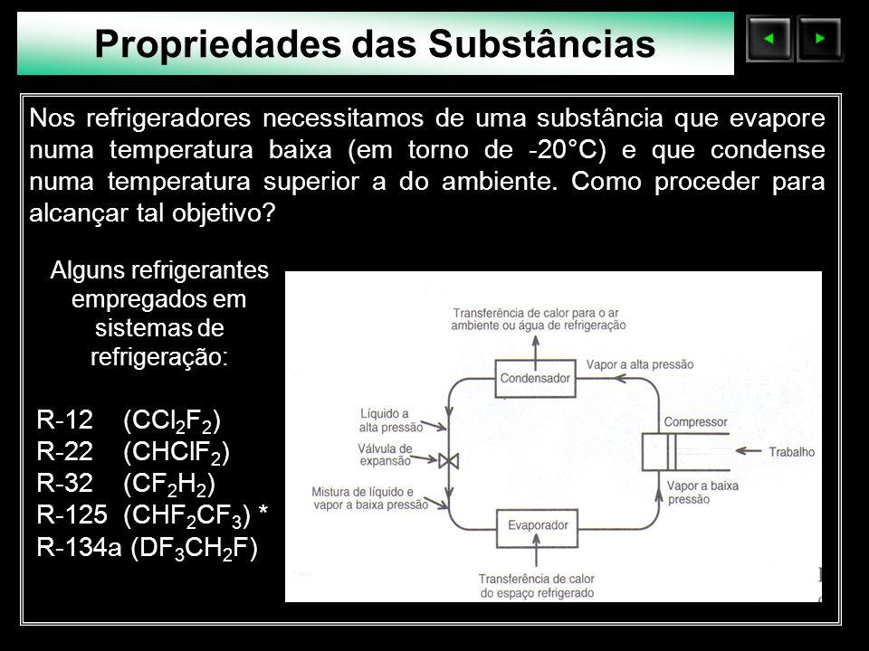 Sólidos Moleculares Fator de compressibilidade Como, para um gás perfeito, Z = 1 em quaisquer condições, o desvio de Z em relação a 1 é uma medida do afastamento do gás em relação ao comportamento ideal.