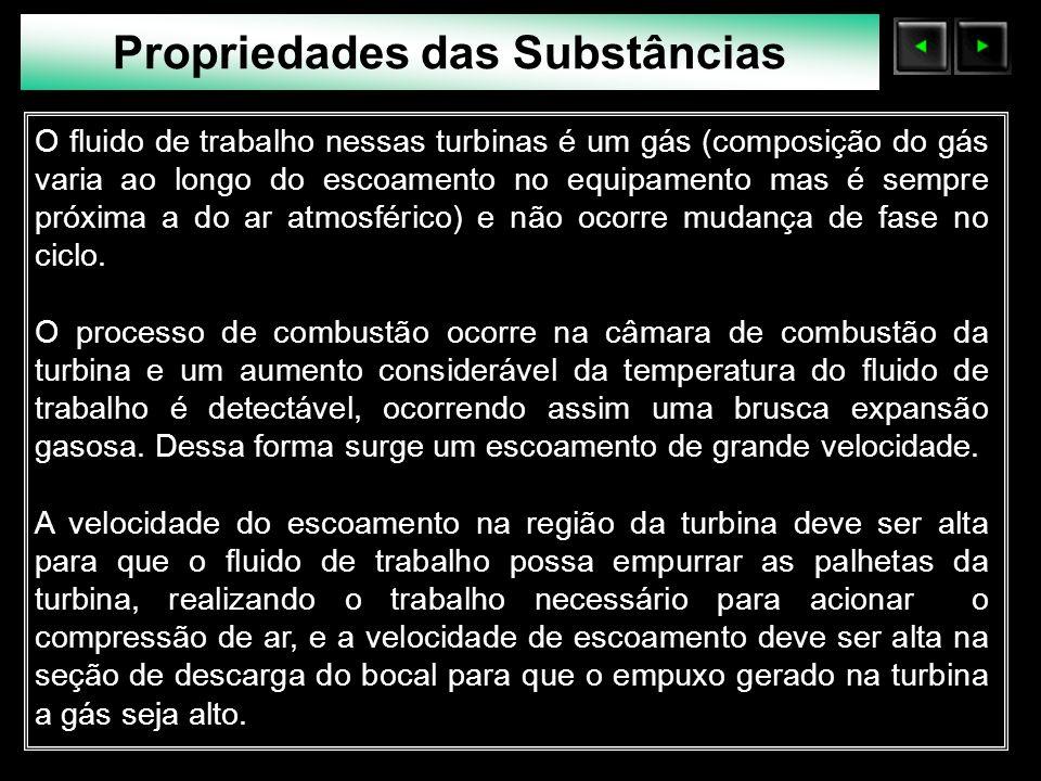 Sólidos Moleculares Num processo a pressão constante, nunca haverá duas fases presentes.