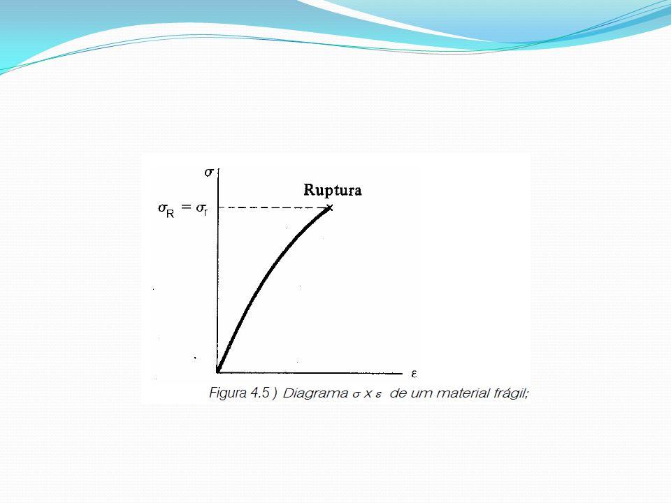 No trecho inicial do diagrama da figura 4.5, a tensão σ é diretamente proporcional à deformação ε e podemos escrever: σ = Eε Essa relação é conhecida como Lei de Hooke, e se deve ao matemático inglês Robert Hooke (1635-1703).