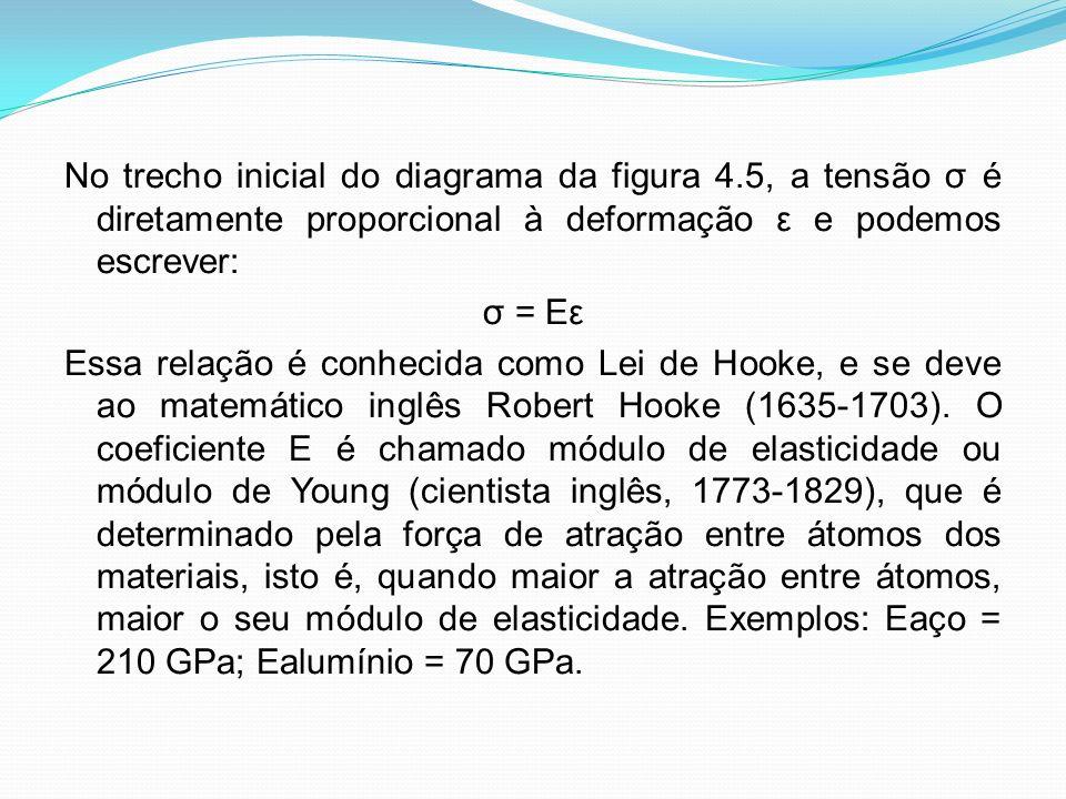 No trecho inicial do diagrama da figura 4.5, a tensão σ é diretamente proporcional à deformação ε e podemos escrever: σ = Eε Essa relação é conhecida