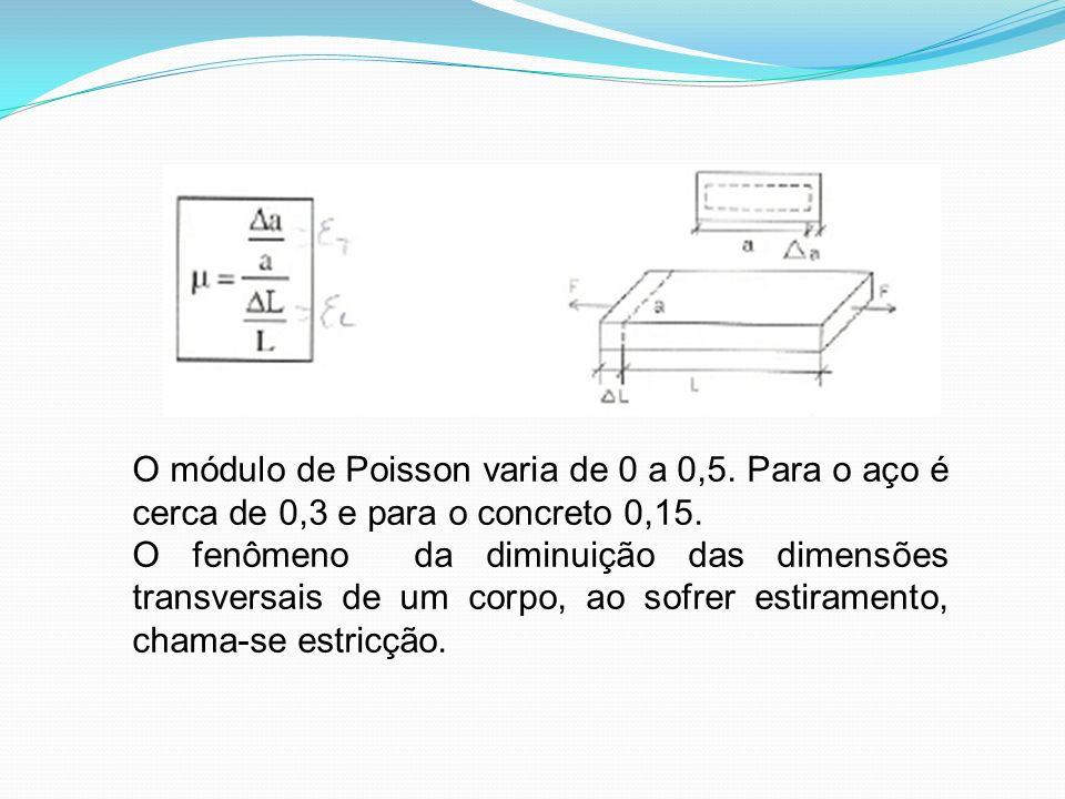 O módulo de Poisson varia de 0 a 0,5. Para o aço é cerca de 0,3 e para o concreto 0,15. O fenômeno da diminuição das dimensões transversais de um corp