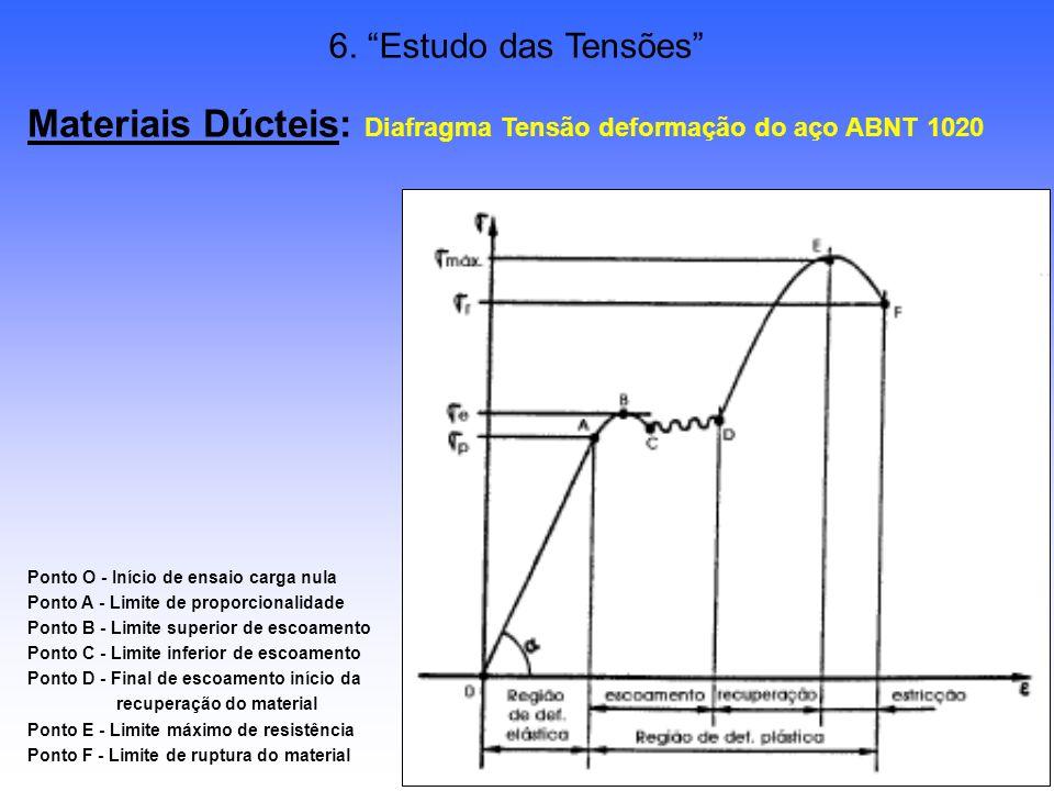 32/38 6. Estudo das Tensões Materiais Dúcteis: Diafragma Tensão deformação do aço ABNT 1020 Ponto O - Início de ensaio carga nula Ponto A - Limite de