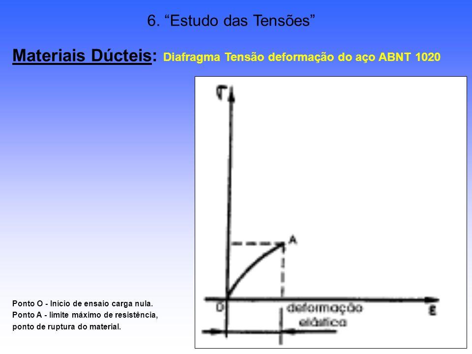 34/38 6. Estudo das Tensões Materiais Dúcteis: Diafragma Tensão deformação do aço ABNT 1020 Ponto O - Início de ensaio carga nula. Ponto A - limite má