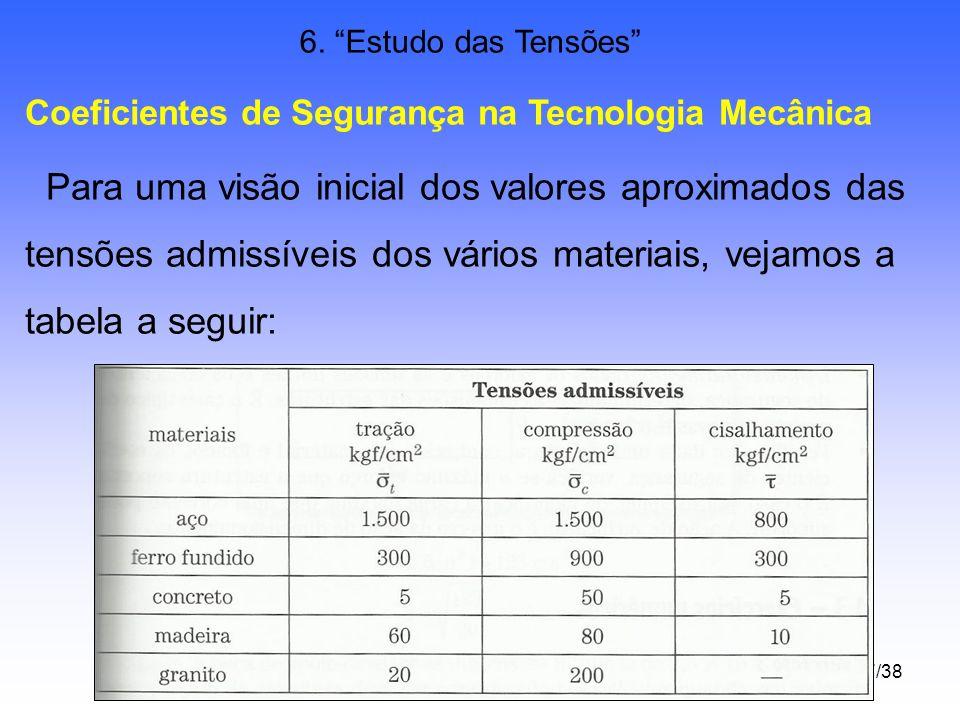 37/38 6. Estudo das Tensões Coeficientes de Segurança na Tecnologia Mecânica Para uma visão inicial dos valores aproximados das tensões admissíveis do