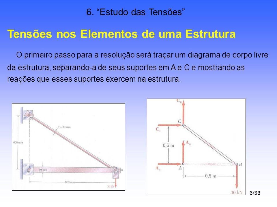 6/38 6. Estudo das Tensões Tensões nos Elementos de uma Estrutura O primeiro passo para a resolução será traçar um diagrama de corpo livre da estrutur