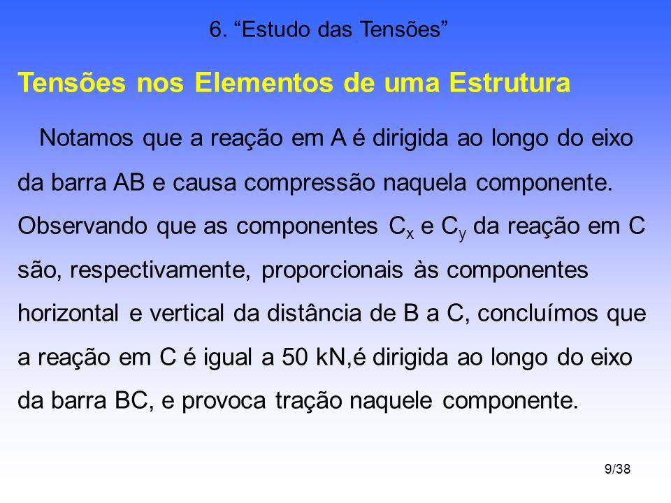 9/38 6. Estudo das Tensões Tensões nos Elementos de uma Estrutura Notamos que a reação em A é dirigida ao longo do eixo da barra AB e causa compressão