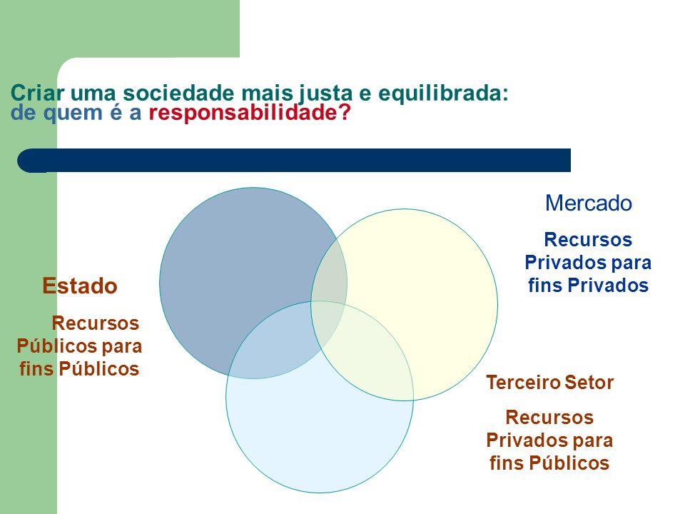 Criar uma sociedade mais justa e equilibrada: de quem é a responsabilidade? Estado Recursos Públicos para fins Públicos Terceiro Setor Recursos Privad