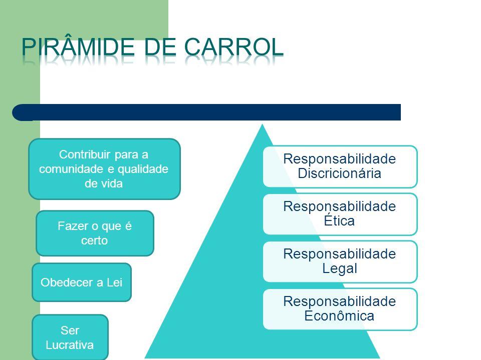 Responsabilidade Discricionária Responsabilidade Ética Responsabilidade Legal Responsabilidade Econômica Contribuir para a comunidade e qualidade de v