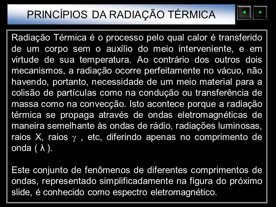 Sólidos Moleculares PRINCÍPIOS DA RADIAÇÃO TÉRMICA