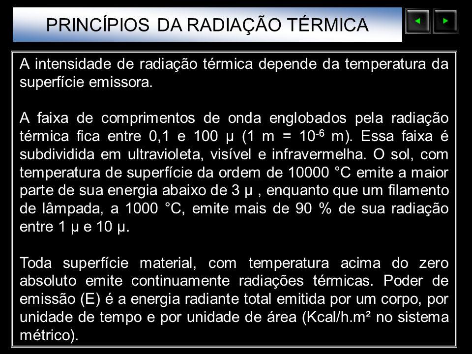 Sólidos Moleculares CORPO NEGRO e CORPO CINZENTO Corpo Negro, ou irradiador ideal, é um corpo que emite e absorve, a qualquer temperatura, a máxima quantidade possível de radiação em qualquer comprimento de onda.