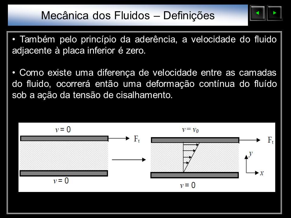 Sólidos Moleculares Também pelo princípio da aderência, a velocidade do fluido adjacente à placa inferior é zero. Como existe uma diferença de velocid
