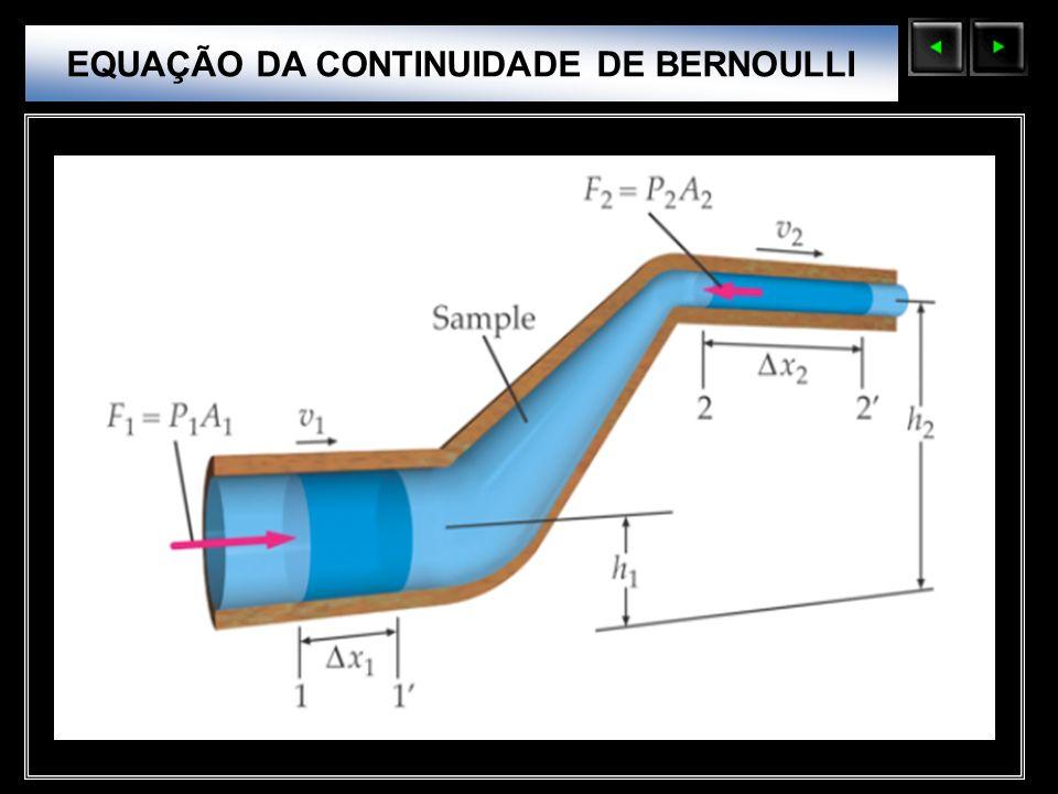 Sólidos Moleculares EQUAÇÃO DA CONTINUIDADE DE BERNOULLI