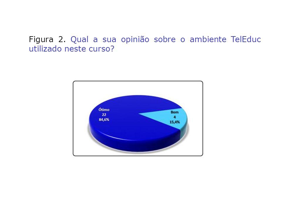 Figura 2. Qual a sua opinião sobre o ambiente TelEduc utilizado neste curso?