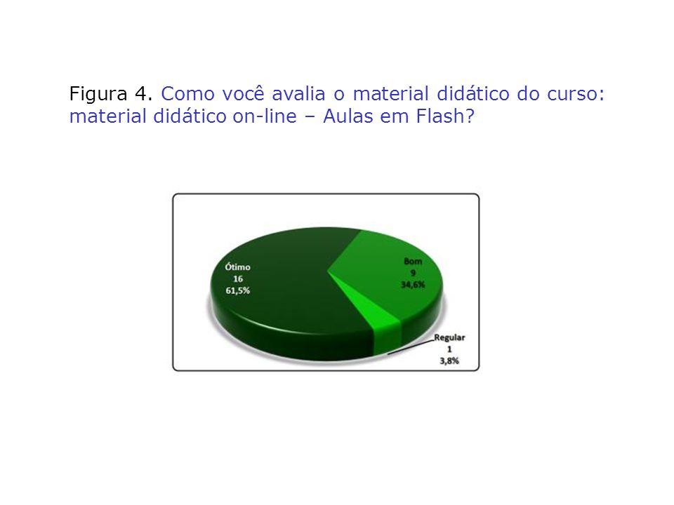 Figura 4. Como você avalia o material didático do curso: material didático on-line – Aulas em Flash?