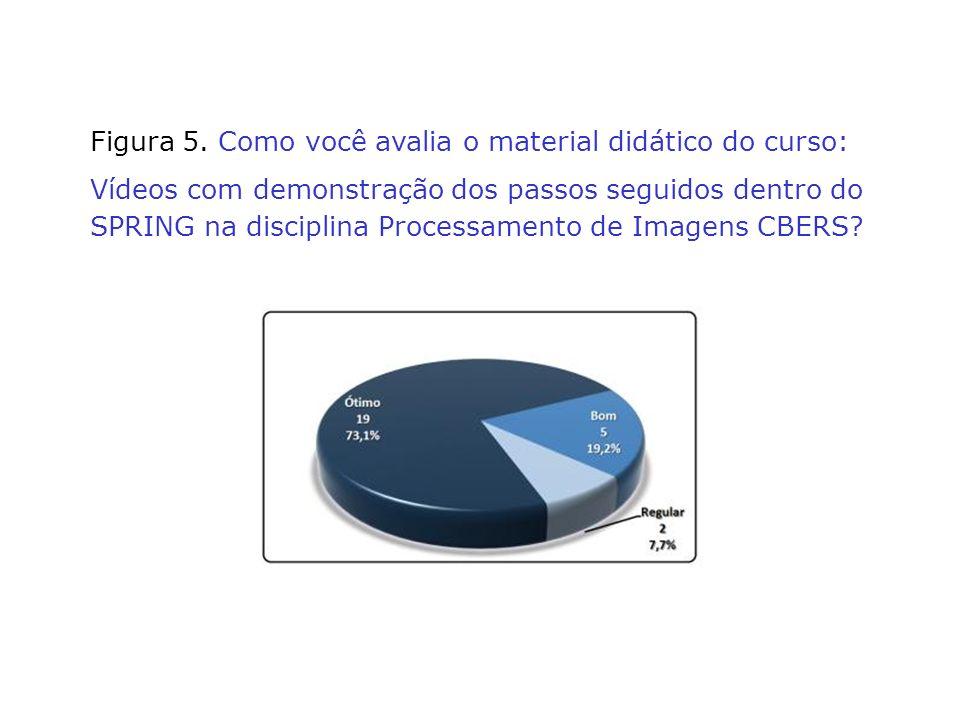 Figura 5. Como você avalia o material didático do curso: Vídeos com demonstração dos passos seguidos dentro do SPRING na disciplina Processamento de I