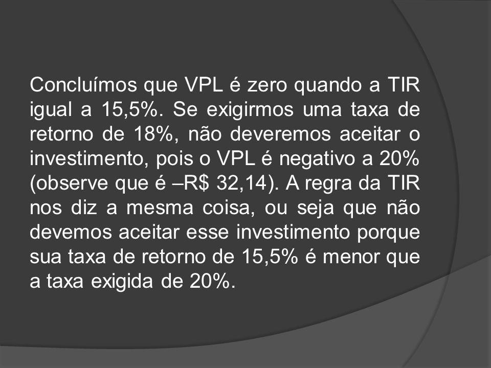 Concluímos que VPL é zero quando a TIR igual a 15,5%. Se exigirmos uma taxa de retorno de 18%, não deveremos aceitar o investimento, pois o VPL é nega