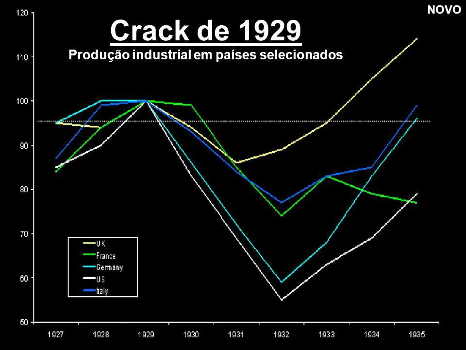 Crack de 1929 Produção industrial em países selecionados NOVO