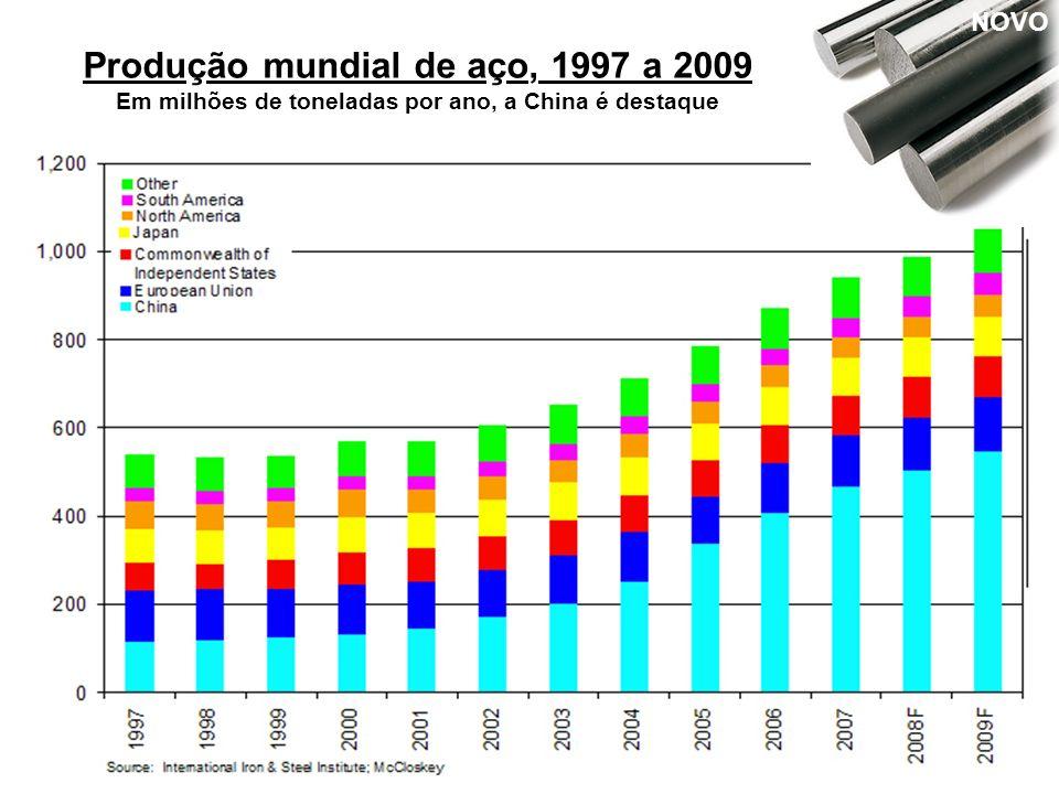 Produção mundial de aço, 1997 a 2009 Em milhões de toneladas por ano, a China é destaque NOVO