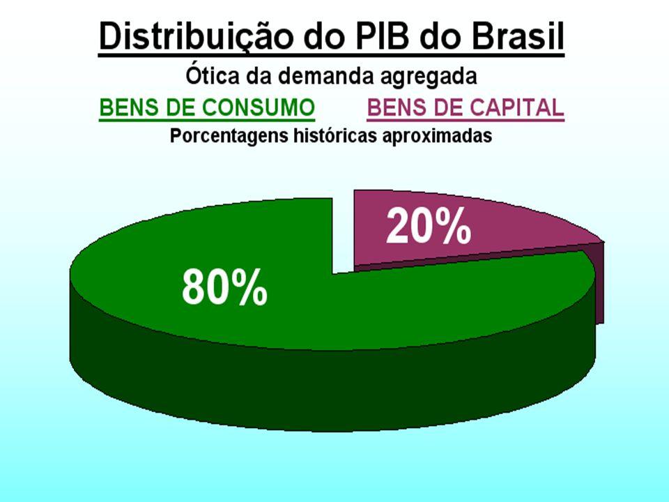 Fluxo circular de renda e despesa Esquema representando o funcionamento do dinamismo de uma economia de mercado.