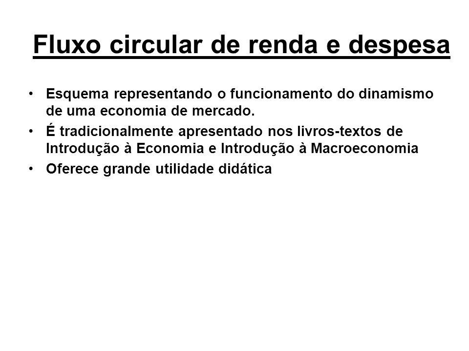 Fluxo circular de renda e despesa Esquema representando o funcionamento do dinamismo de uma economia de mercado. É tradicionalmente apresentado nos li