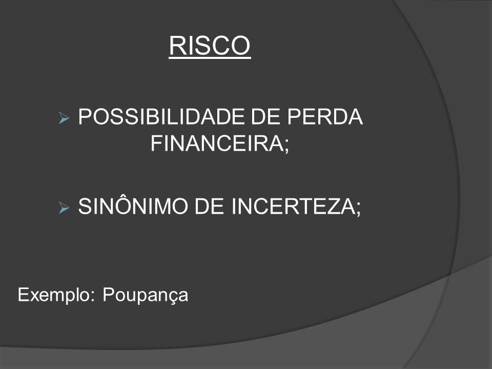 RISCO POSSIBILIDADE DE PERDA FINANCEIRA; SINÔNIMO DE INCERTEZA; Exemplo: Poupança
