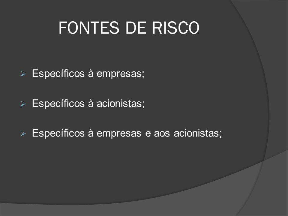 FONTES DE RISCO Específicos à empresas; Específicos à acionistas; Específicos à empresas e aos acionistas;