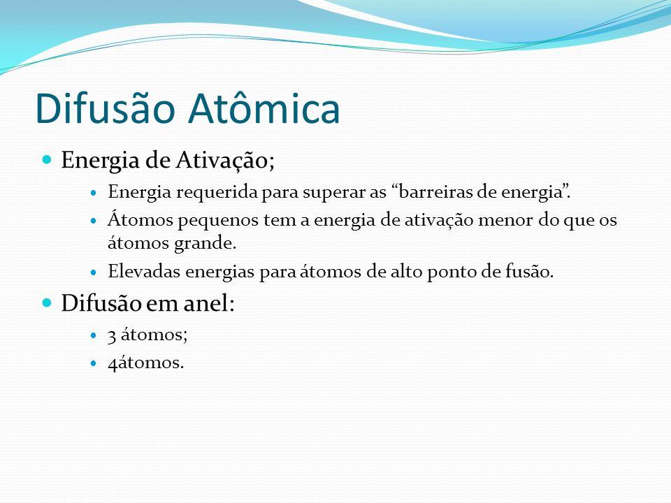 Difusão Atômica Energia de Ativação; Energia requerida para superar as barreiras de energia. Átomos pequenos tem a energia de ativação menor do que os
