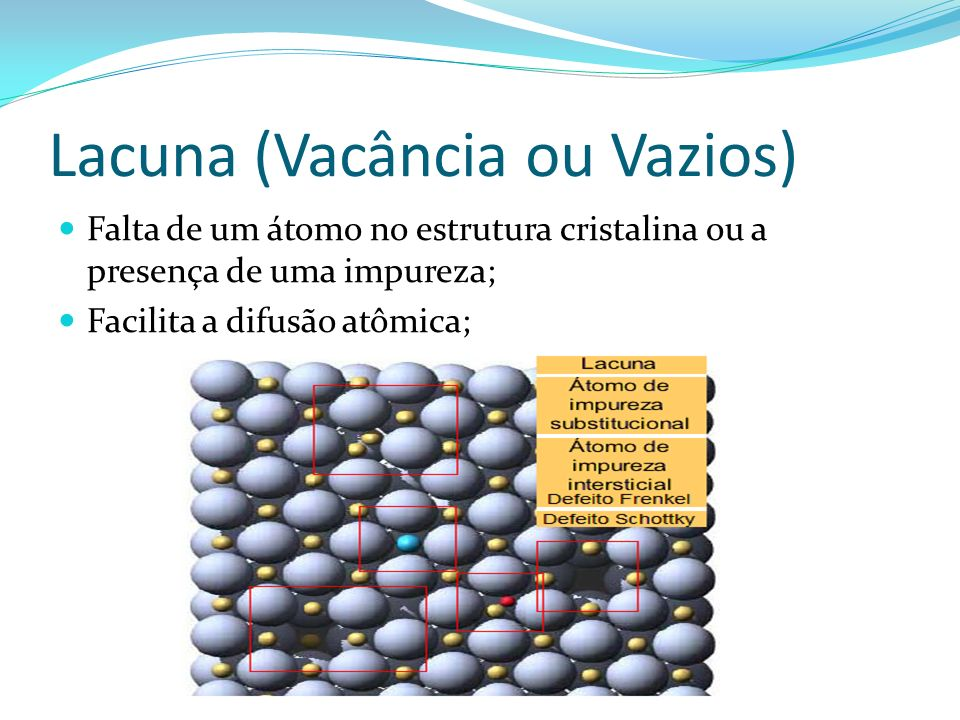 Lacuna (Vacância ou Vazios) Falta de um átomo no estrutura cristalina ou a presença de uma impureza; Facilita a difusão atômica;