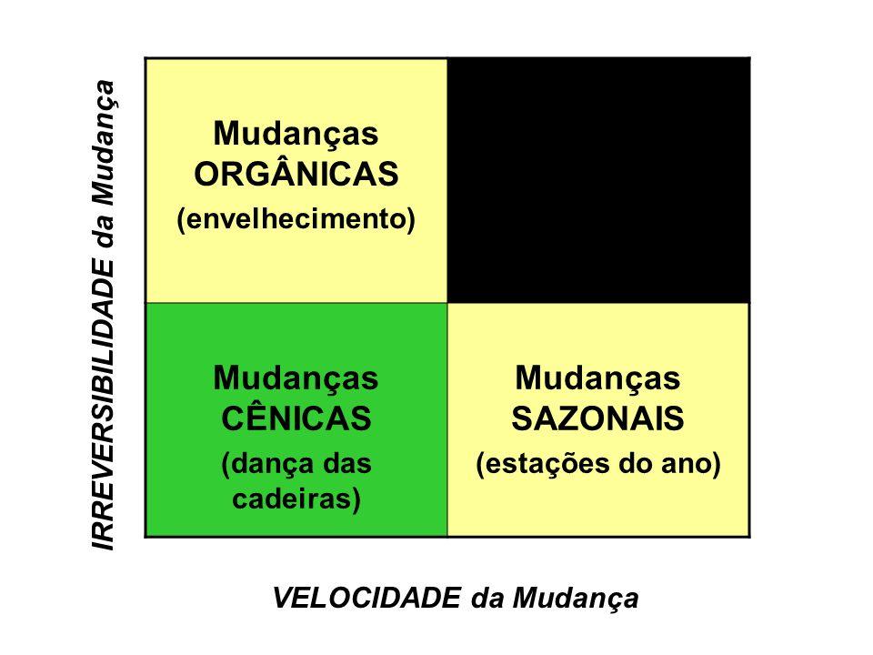 Mudanças ORGÂNICAS (envelhecimento) Mudanças CÊNICAS (dança das cadeiras) Mudanças SAZONAIS (estações do ano) VELOCIDADE da Mudança IRREVERSIBILIDADE