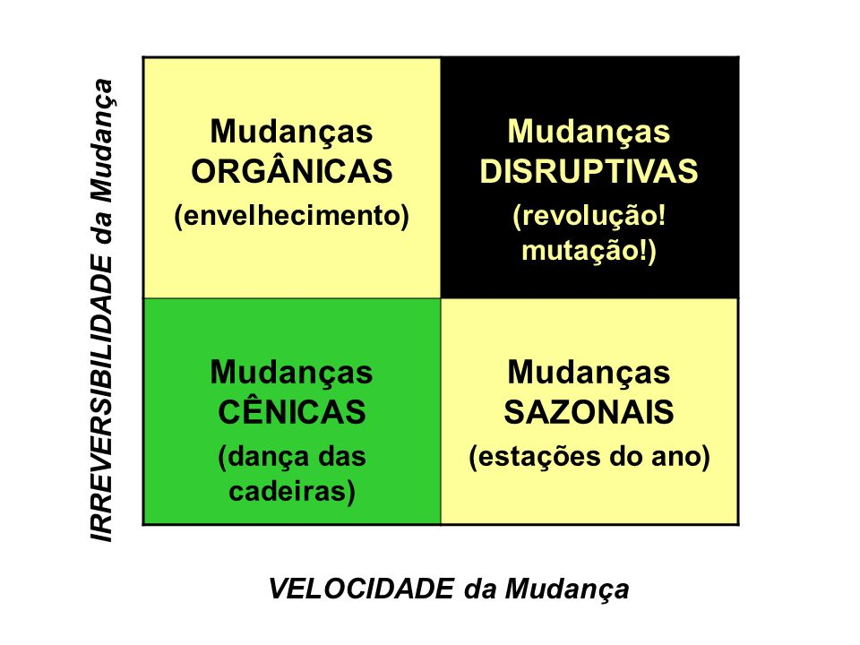 Mudanças ORGÂNICAS (envelhecimento) Mudanças DISRUPTIVAS (revolução! mutação!) Mudanças CÊNICAS (dança das cadeiras) Mudanças SAZONAIS (estações do an