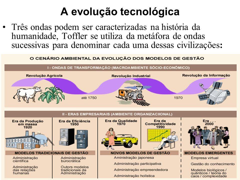 A evolução tecnológica Três ondas podem ser caracterizadas na história da humanidade, Toffler se utiliza da metáfora de ondas sucessivas para denomina