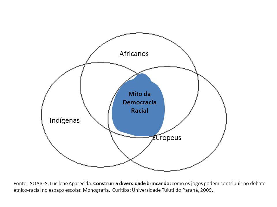 Indígenas Europeus Africanos Mito da Democracia Racial Fonte: SOARES, Lucilene Aparecida.