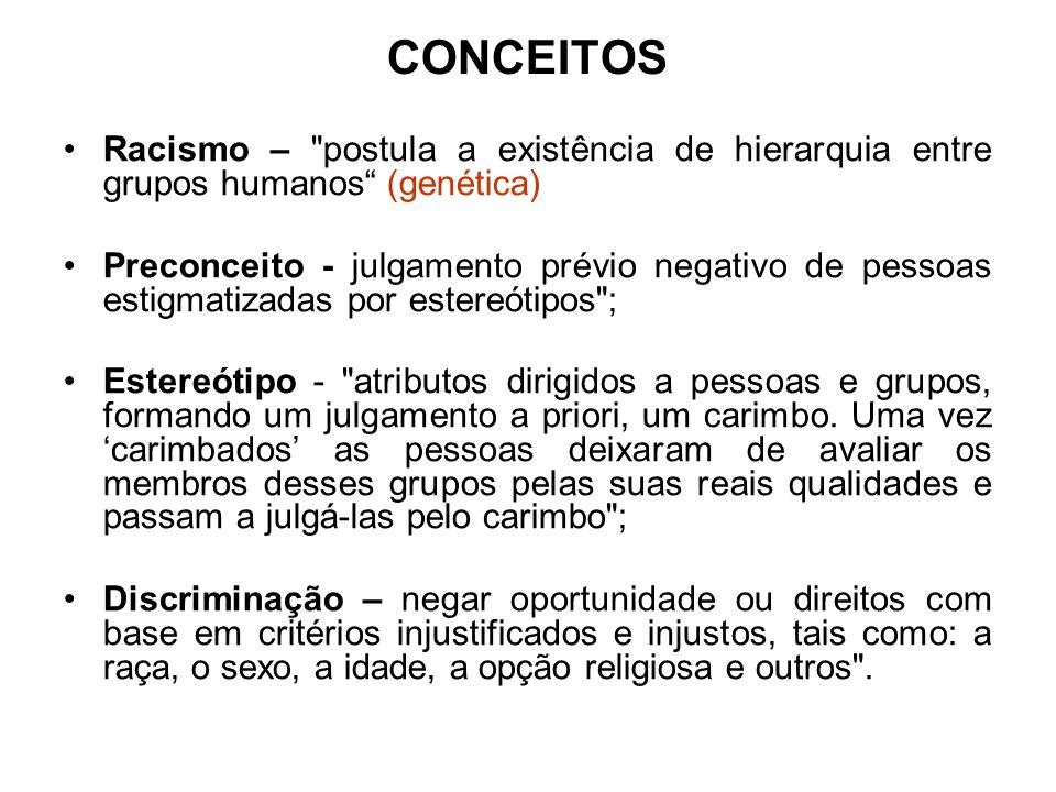 CONCEITOS Racismo – postula a existência de hierarquia entre grupos humanos (genética) Preconceito - julgamento prévio negativo de pessoas estigmatizadas por estereótipos ; Estereótipo - atributos dirigidos a pessoas e grupos, formando um julgamento a priori, um carimbo.