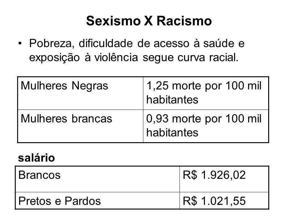 Sexismo X Racismo Pobreza, dificuldade de acesso à saúde e exposição à violência segue curva racial.