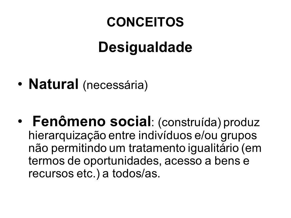 CONCEITOS Desigualdade Natural (necessária) Fenômeno social : (construída) produz hierarquização entre indivíduos e/ou grupos não permitindo um tratamento igualitário (em termos de oportunidades, acesso a bens e recursos etc.) a todos/as.