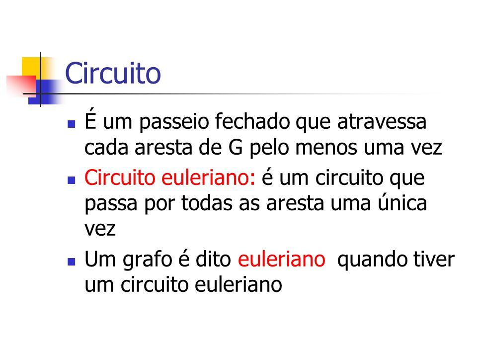 Circuito É um passeio fechado que atravessa cada aresta de G pelo menos uma vez Circuito euleriano: é um circuito que passa por todas as aresta uma ún
