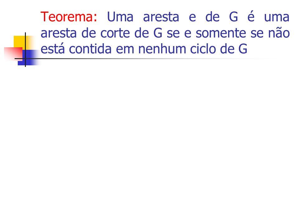 Teorema: Uma aresta e de G é uma aresta de corte de G se e somente se não está contida em nenhum ciclo de G