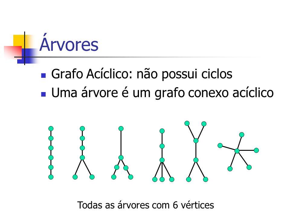 Árvores Grafo Acíclico: não possui ciclos Uma árvore é um grafo conexo acíclico Todas as árvores com 6 vértices