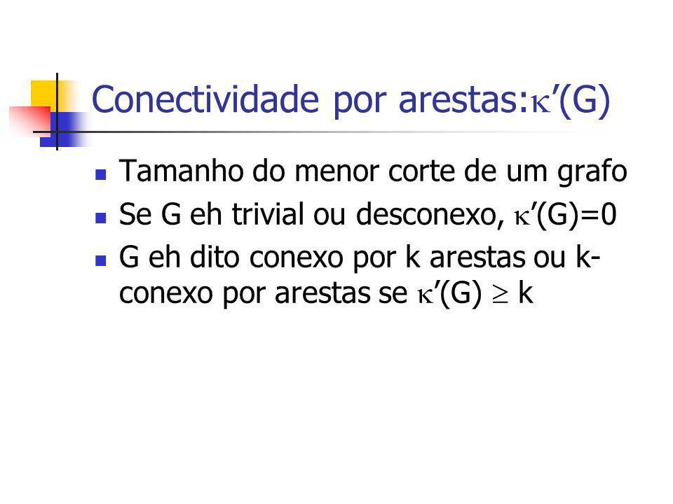 Conectividade por arestas: (G) Tamanho do menor corte de um grafo Se G eh trivial ou desconexo, (G)=0 G eh dito conexo por k arestas ou k- conexo por