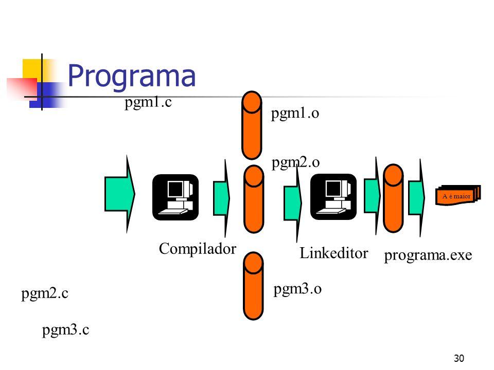 30 Programa If (a>b) { printf ( A é maior) } else { printf (B é maior) } Compilador pgm3.c programa.exe A é maior If (a>b) { printf ( A é maior) } els