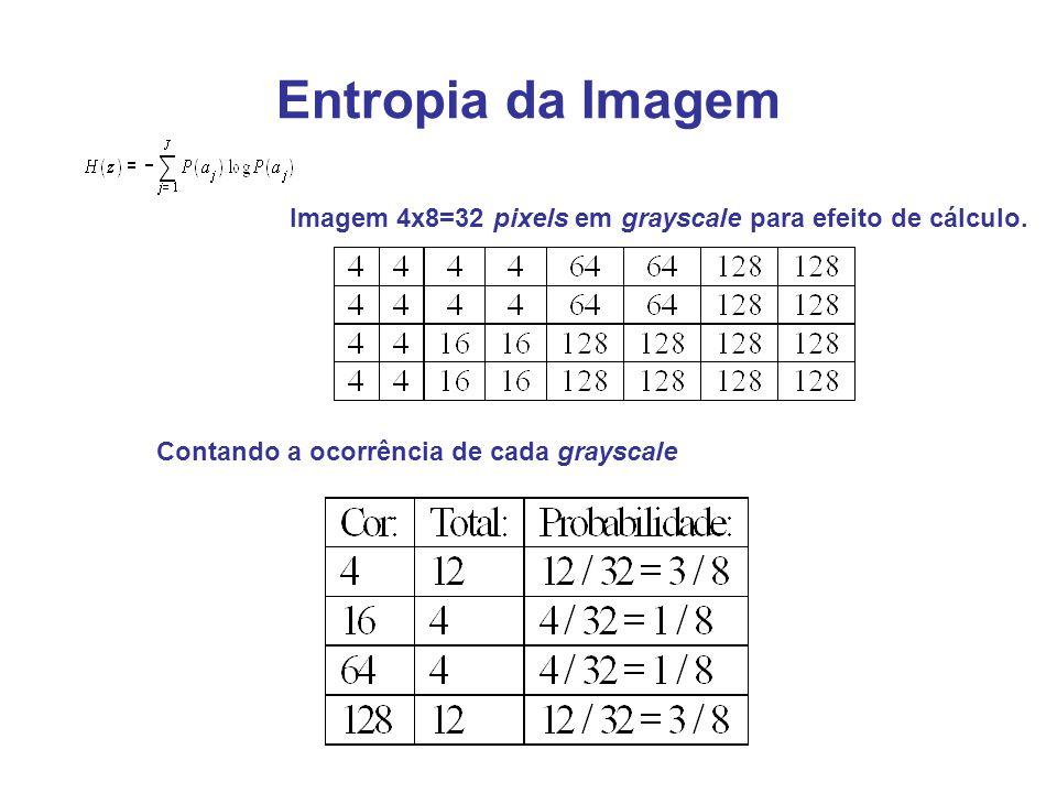 Entropia da Imagem Imagem 4x8=32 pixels em grayscale para efeito de cálculo. Contando a ocorrência de cada grayscale