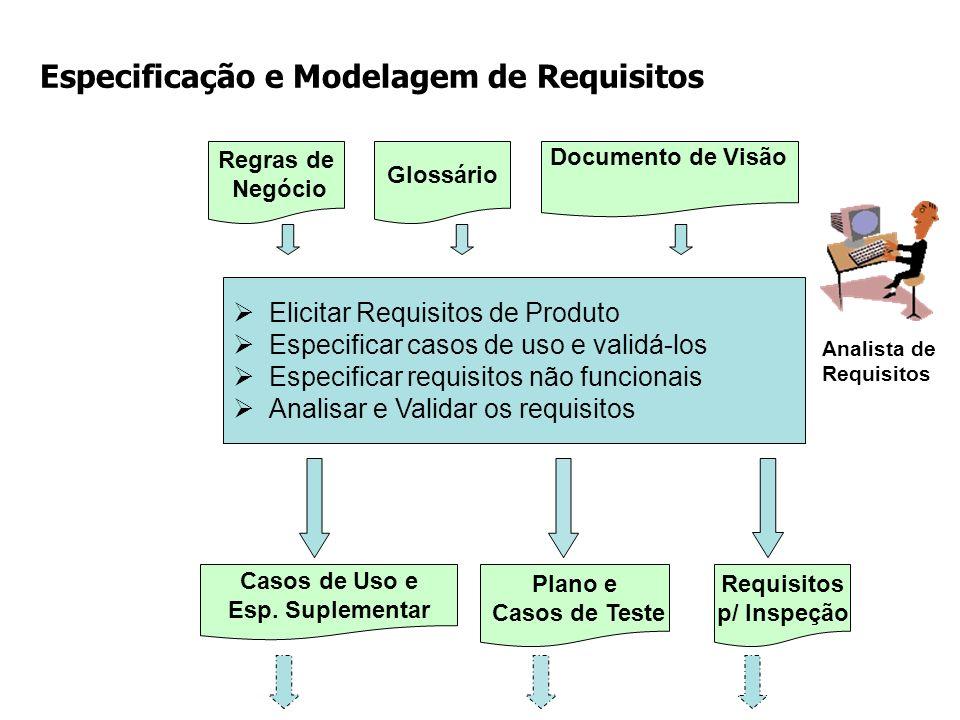 Elicitar Requisitos de Produto Especificar casos de uso e validá-los Especificar requisitos não funcionais Analisar e Validar os requisitos Requisitos