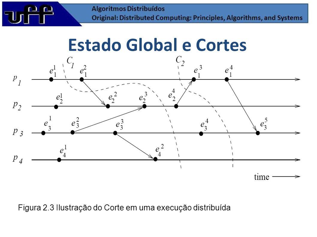 Estado Global e Cortes Figura 2.3 Ilustração do Corte em uma execução distribuída
