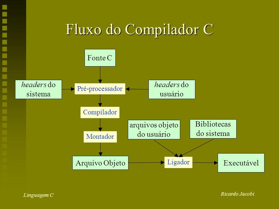 Ricardo Jacobi Linguagem C Fluxo do Compilador C Fonte C headers do sistema headers do usuário Bibliotecas do sistema arquivos objeto do usuário Executável Pré-processador Compilador Montador Arquivo Objeto Ligador