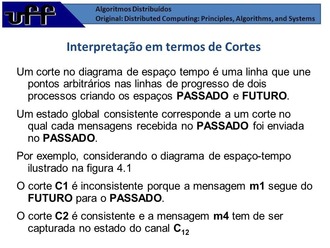 Modelo de Execução Distribuída Figura 4.1 Interpretação em termos de Cortes