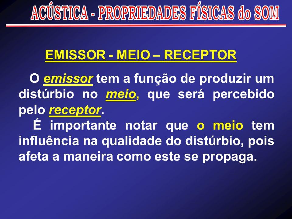 Para o fenômeno sonoro ocorrer há a necessidade de três elementos relacionados em um sistema: EMISSOR - MEIO - RECEPTOR
